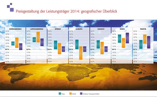 Travel_Price_Forecast_Preisgestaltung_2014_610x376pix