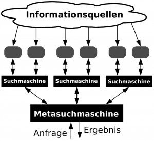 So funktioniert die Metasuche (Grafik: Jakob Voss, Wikipedia)